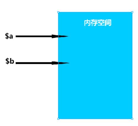 20200628161159 - 从php引用变量引出php的垃圾回收机制