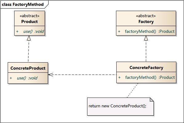 FactoryMethod - php设计模式之工厂方法模式
