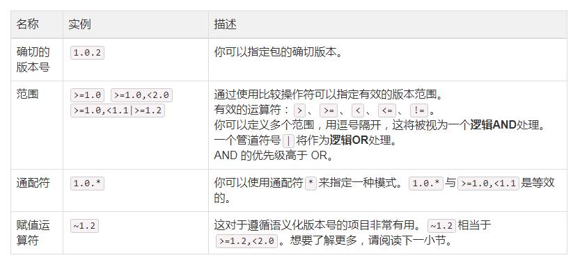 blog20042713513185439 - composer依赖管理